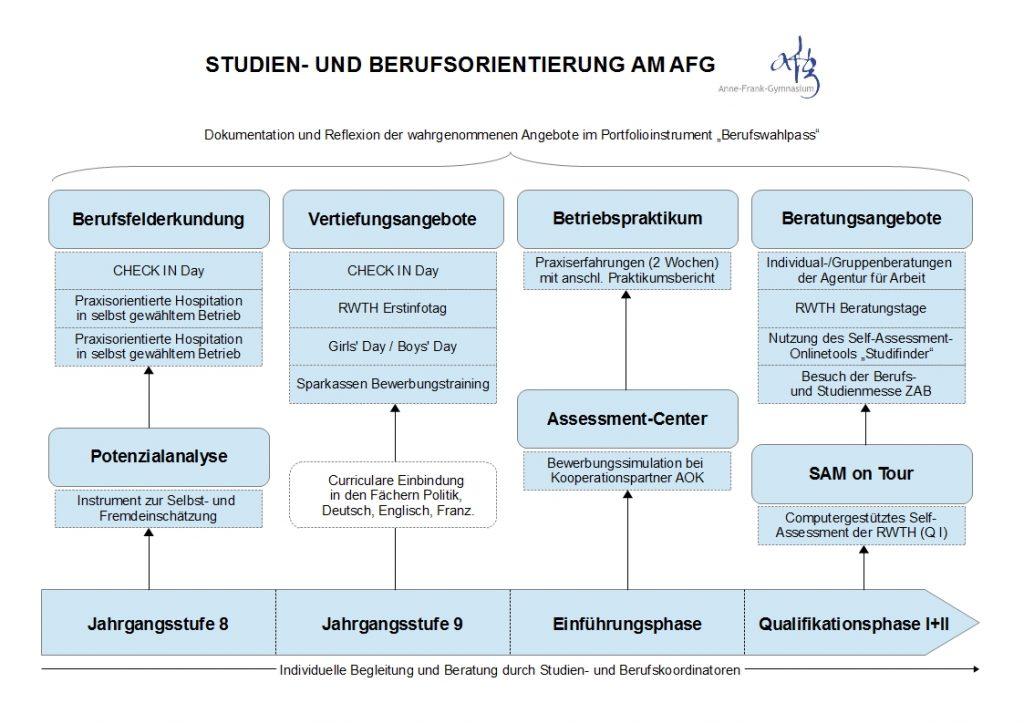 Schaubild - StuBo AFG aktuell - 26.8.2016